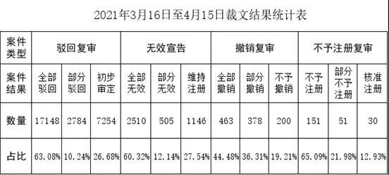 商标评审案件审理情况月报(2021年第4期)